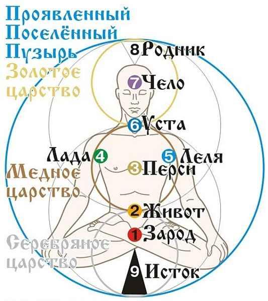 славянская система чакр