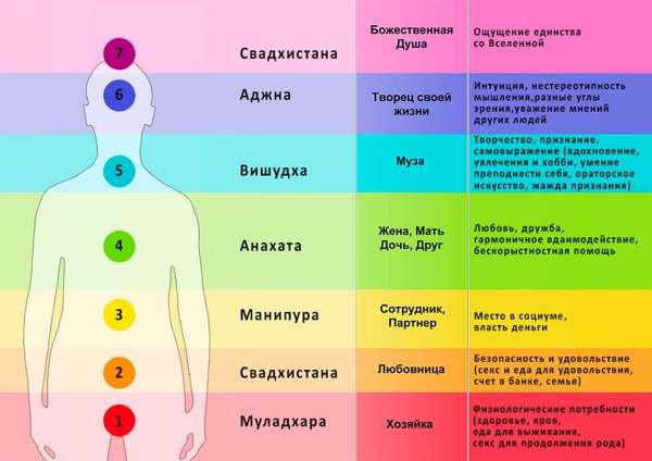 информация о чакрах