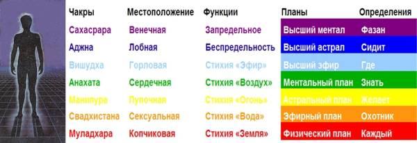таблица чакр